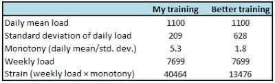 November-triathlon-training-analysis