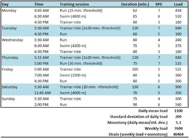 November-triathlon-training