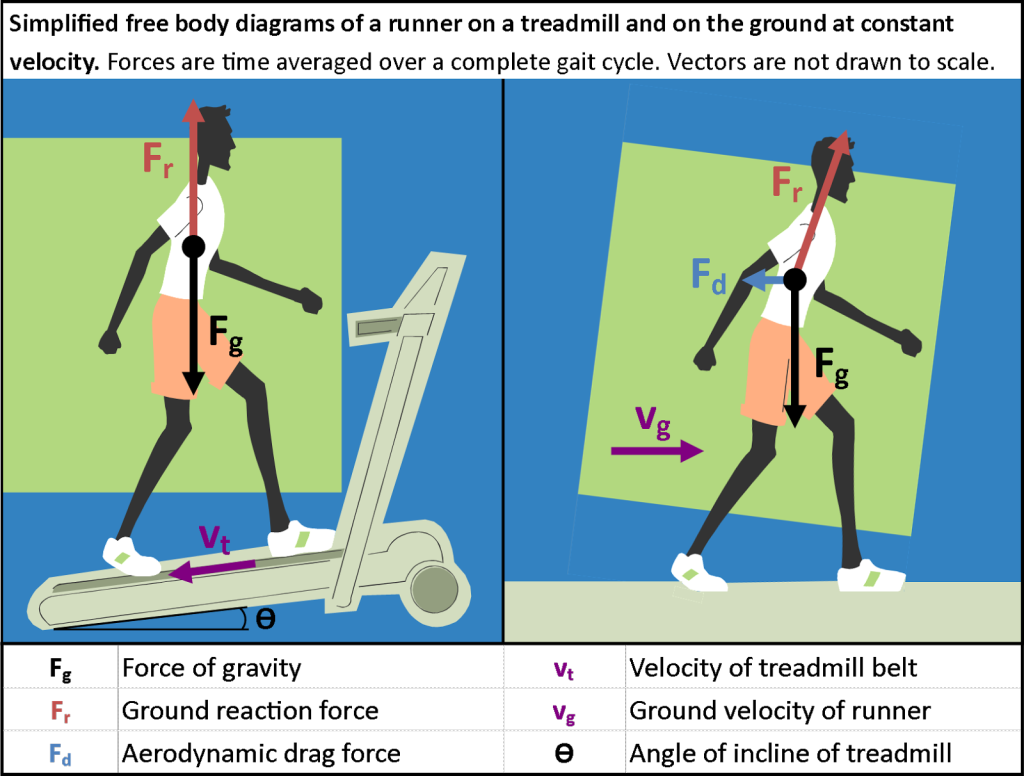 Runner-treadmill-free-body-diagram
