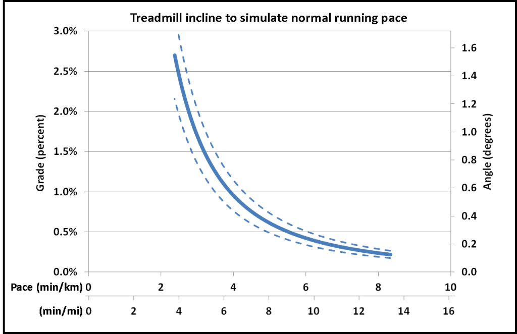 incline-vs-pace