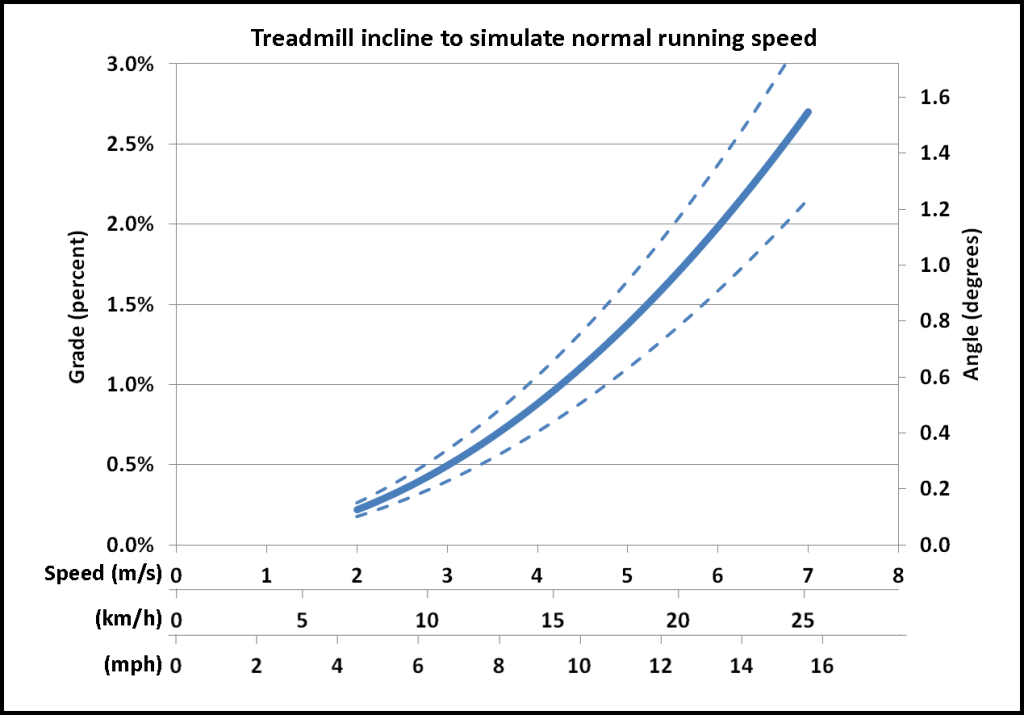 incline-vs-speed