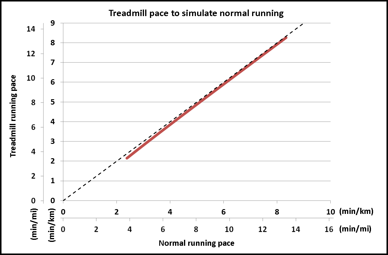 Running The Numbers How Much Easier Are Treadmills Cody Beals