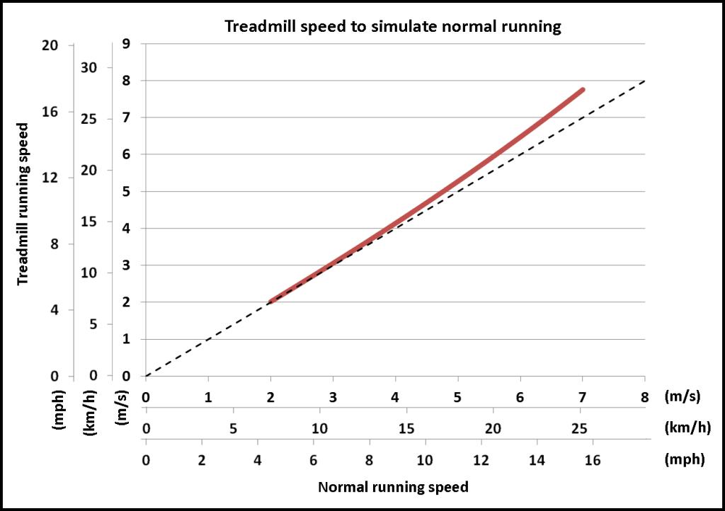speed-vs-speed