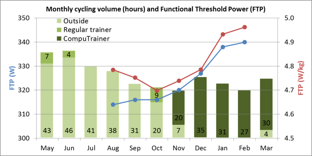 Cycling-Volume-CompuTrainer-FTP