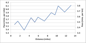 Run-graph-Texas-70.3