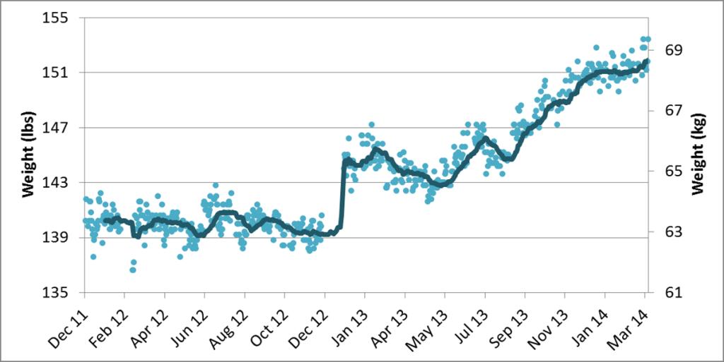 weight-2012-2014