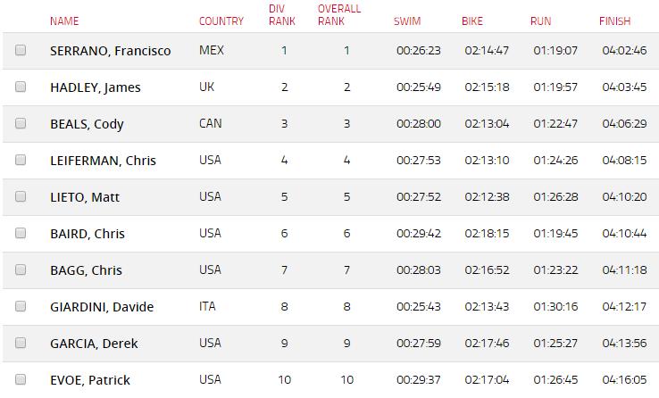 2015 Ironman 70.3 Los Cabos results