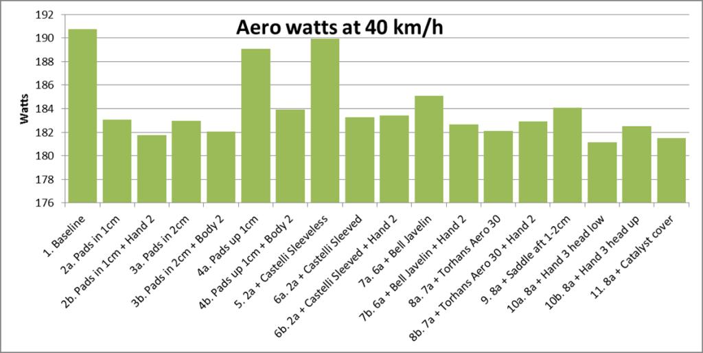Aero watts at 40 kmh
