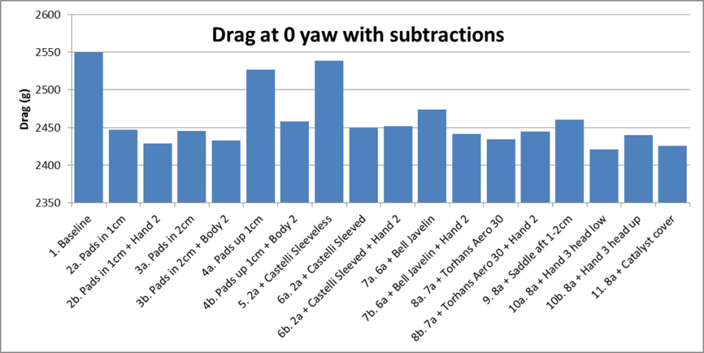 Drag at 0 yaw with subtractions
