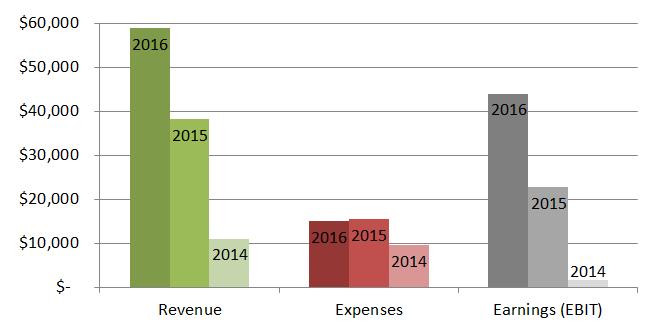 budget-comparison