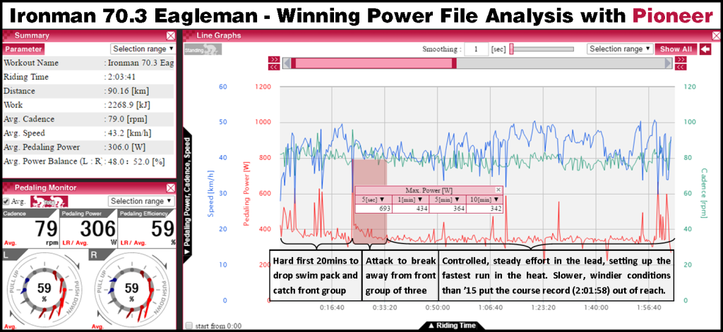 70.3 Eagleman 2016 power file analysis