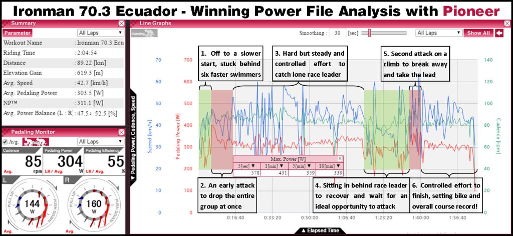 70.3 Ecuador 2016 power file analysis