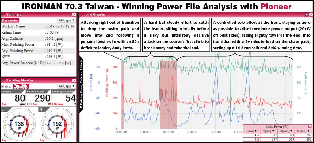 70.3 Taiwan 2018 power file analysis