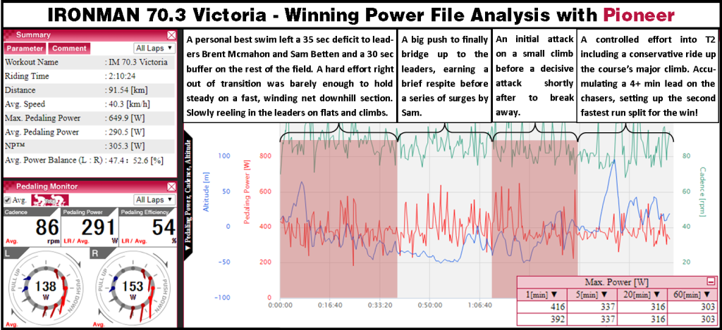 70.3 Victoria 2018 power file analysis