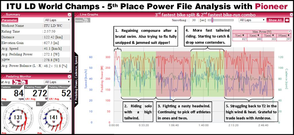 ITU LD WC 2016 power file analysis