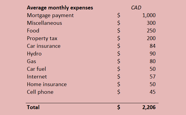 Living expenses 2018